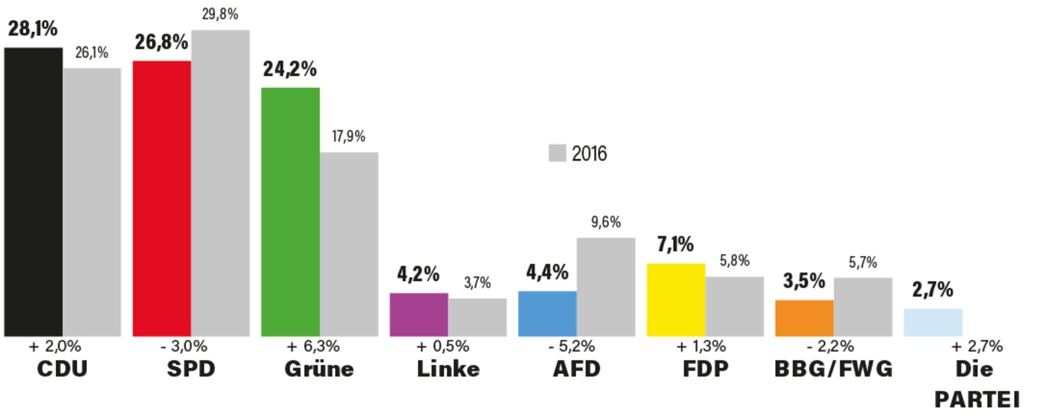 Grüne legen zu, CDU stärkste politische Kraft                                                                  Wahlergebnisse für den Buxtehuder Stadtrat